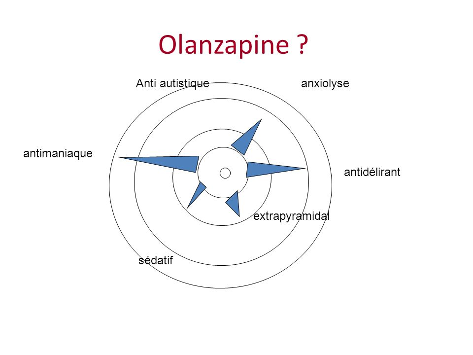Olanzapine Anti autistique anxiolyse antimaniaque antidélirant