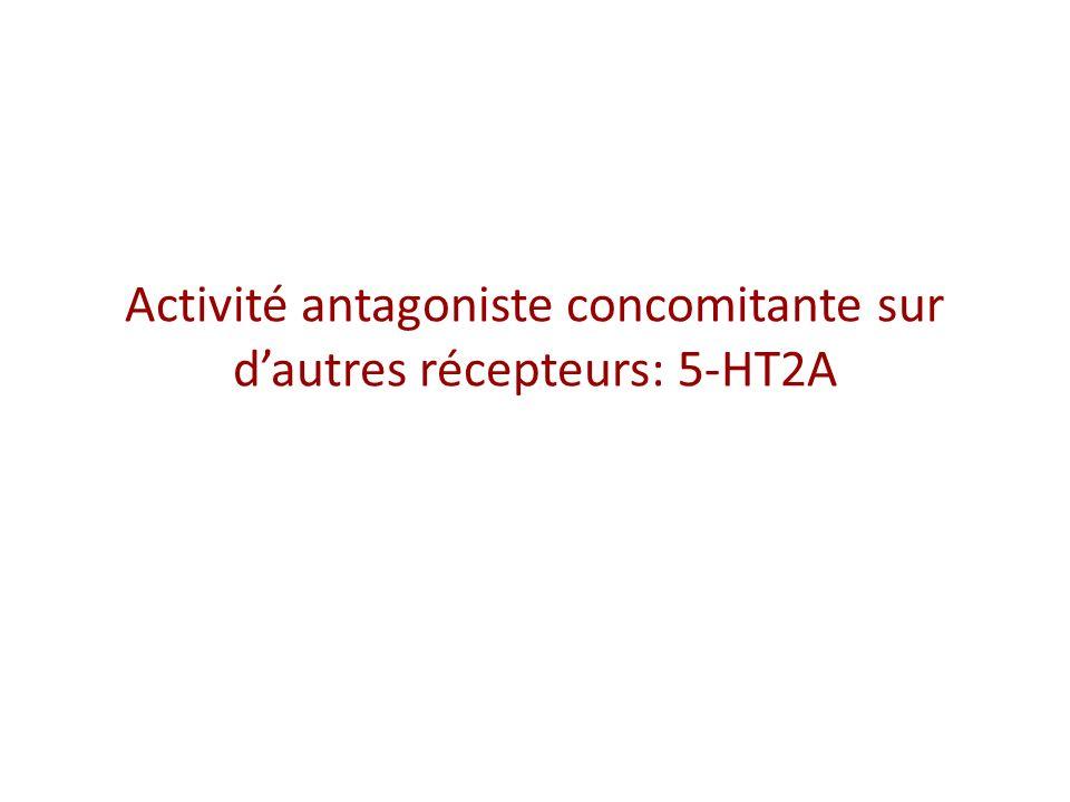 Activité antagoniste concomitante sur d'autres récepteurs: 5-HT2A