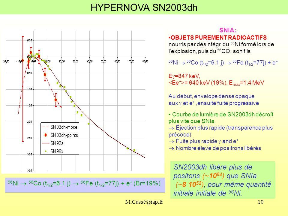 HYPERNOVA SN2003dh SNIA: OBJETS PUREMENT RADIOACTIFS. nourris par désintégr. du 56Ni formé lors de l'explosion, puis du 56CO, son fils.