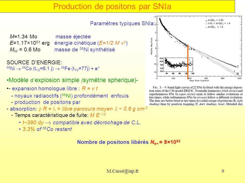 Nombre de positons libérés Ne+ = 8×1052