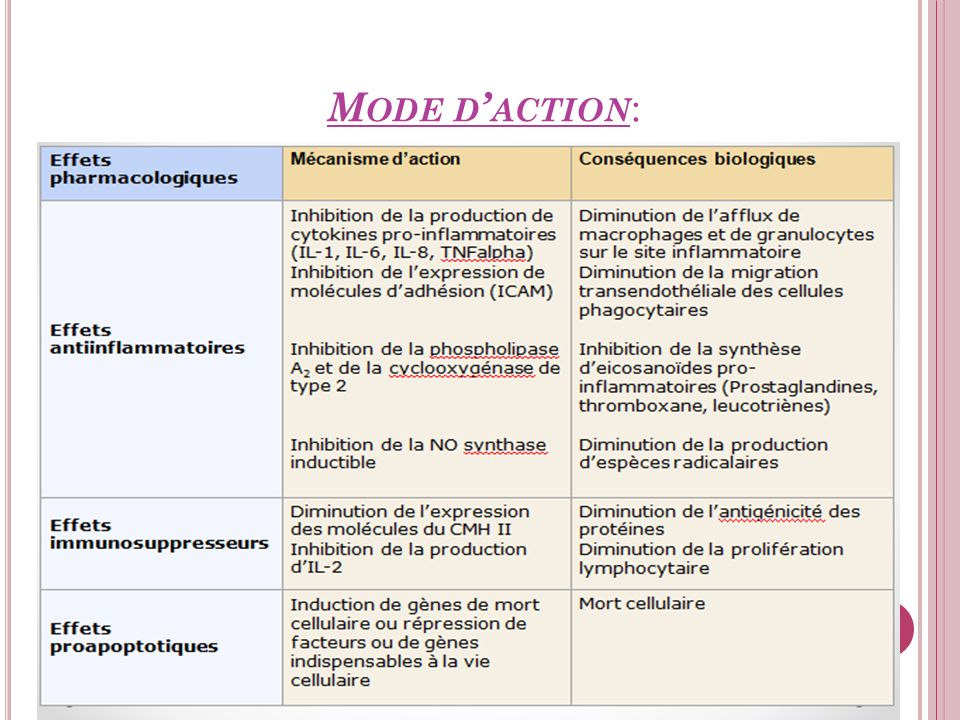 Mode d'action: