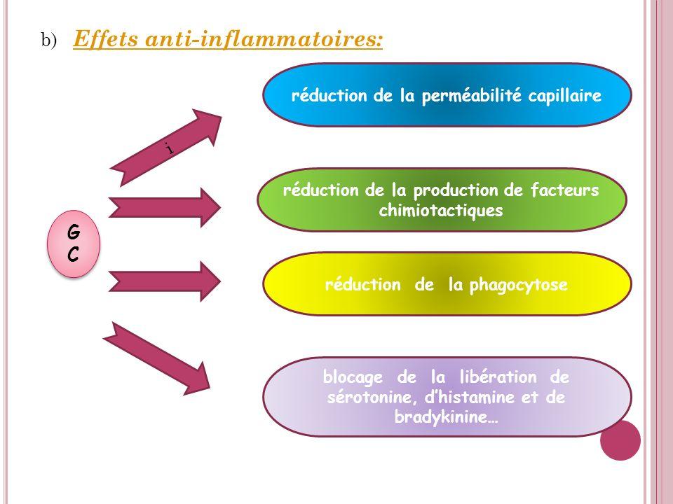 b) Effets anti-inflammatoires: