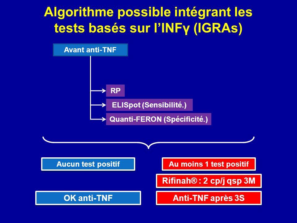 Algorithme possible intégrant les tests basés sur l'INFγ (IGRAs)