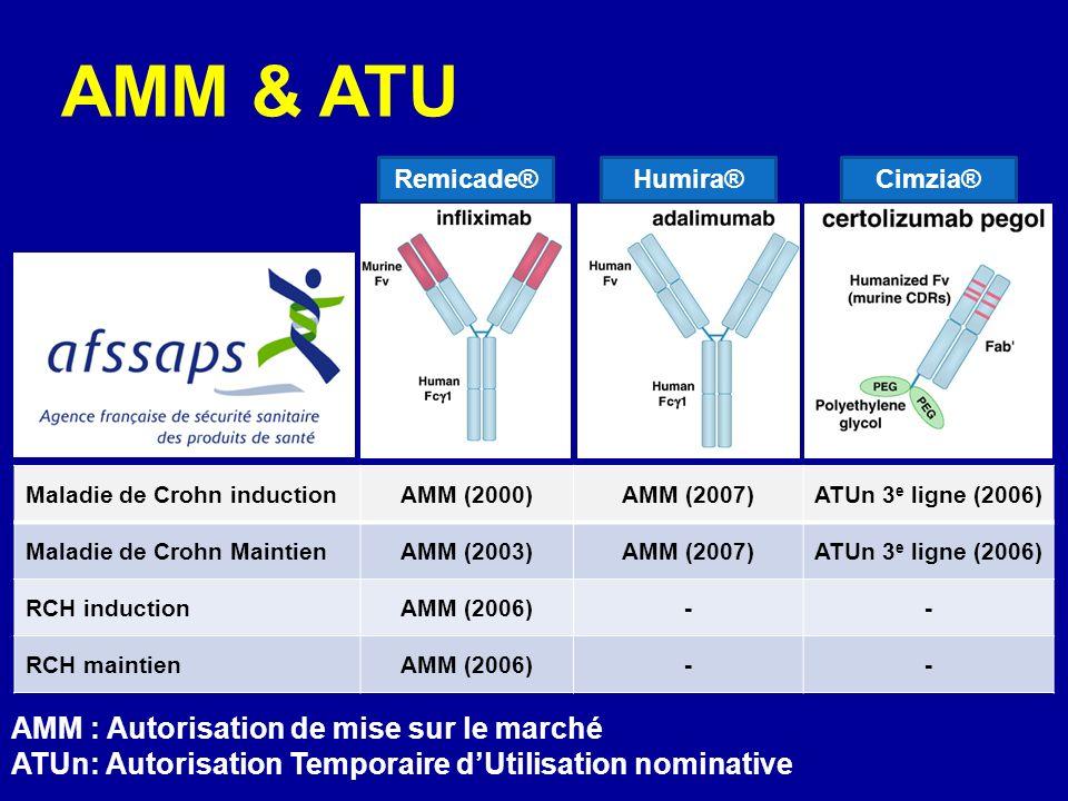 AMM & ATU AMM : Autorisation de mise sur le marché