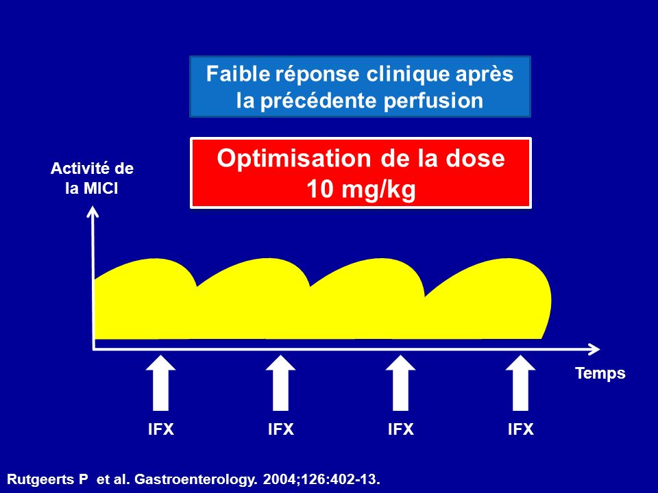 Optimisation de la dose 10 mg/kg