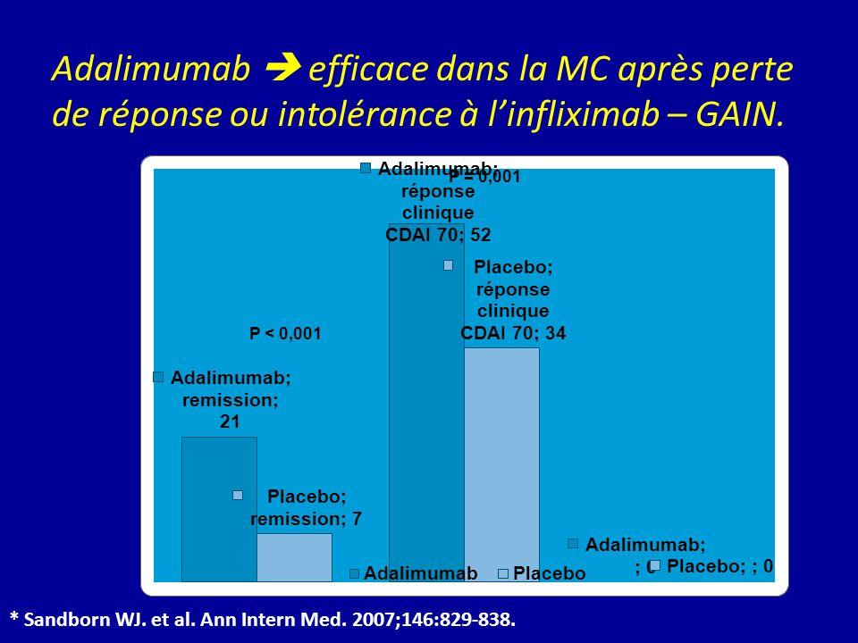 Adalimumab  efficace dans la MC après perte de réponse ou intolérance à l'infliximab – GAIN.