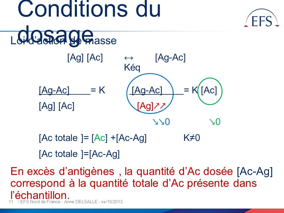 Conditions du dosage Loi d'action de masse