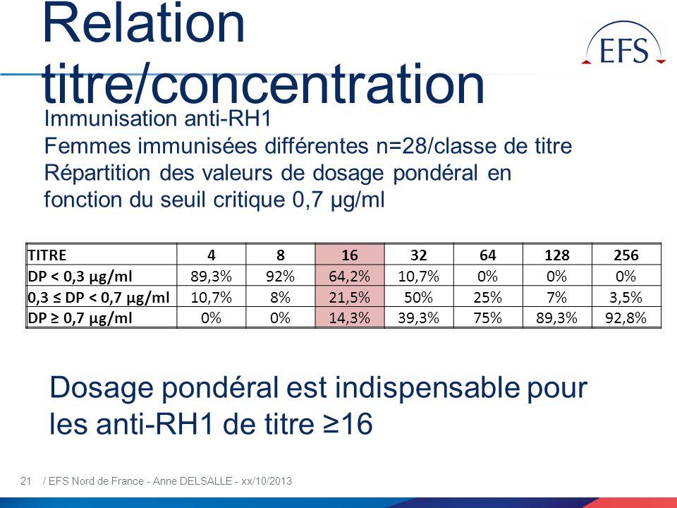 Relation titre/concentration