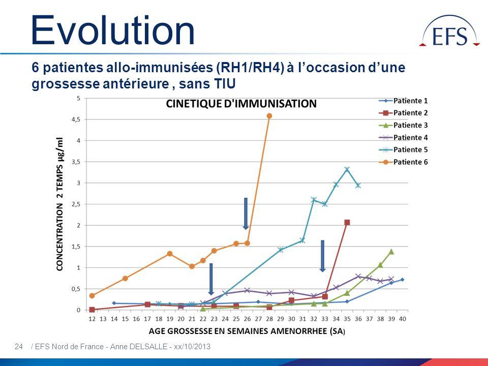 Evolution 6 patientes allo-immunisées (RH1/RH4) à l'occasion d'une grossesse antérieure , sans TIU