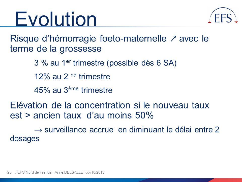 Evolution Risque d'hémorragie foeto-maternelle ↗ avec le terme de la grossesse. 3 % au 1er trimestre (possible dès 6 SA)