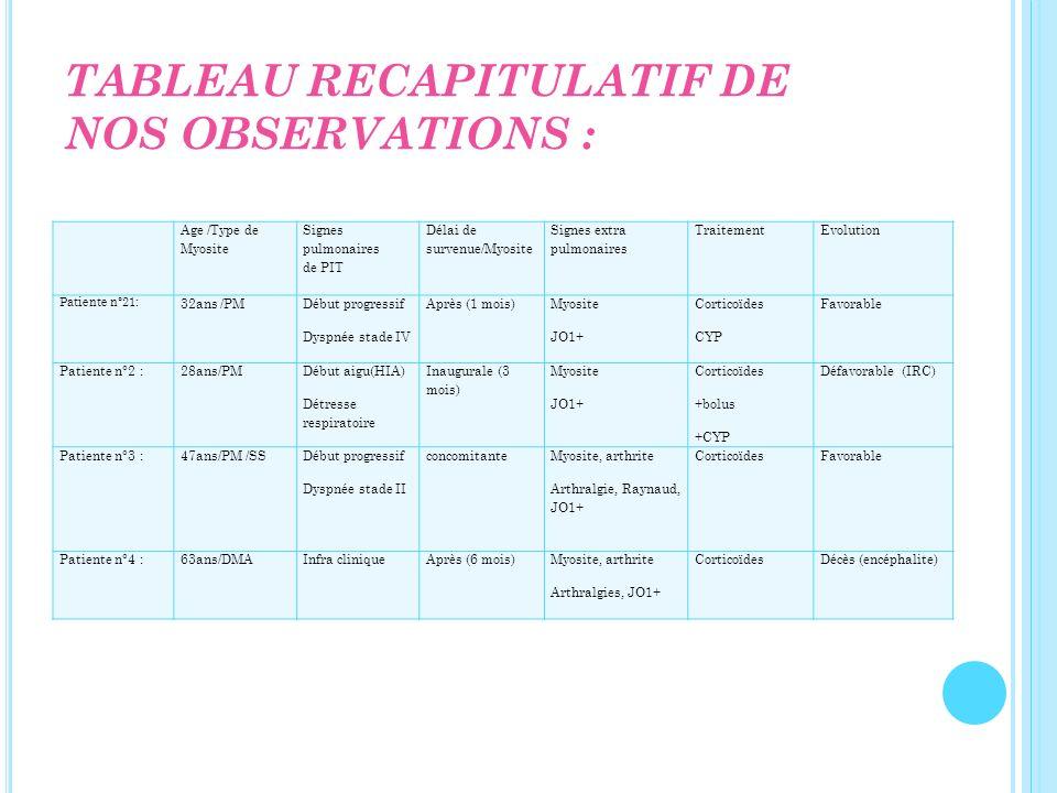 TABLEAU RECAPITULATIF DE NOS OBSERVATIONS :