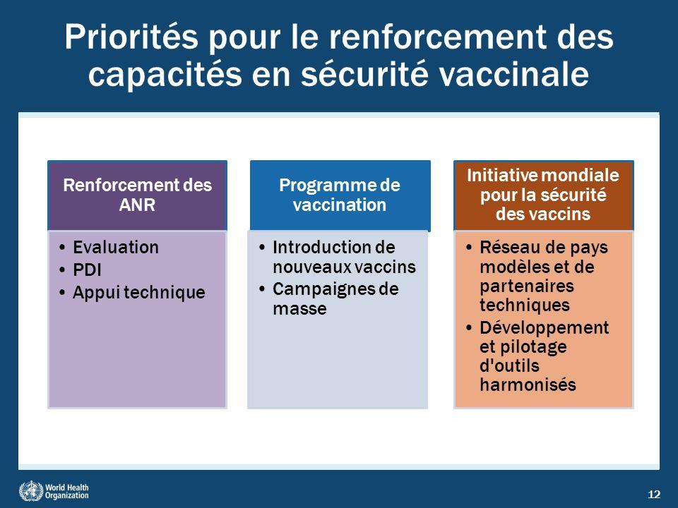 Priorités pour le renforcement des capacités en sécurité vaccinale