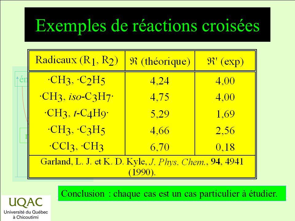 Exemples de réactions croisées