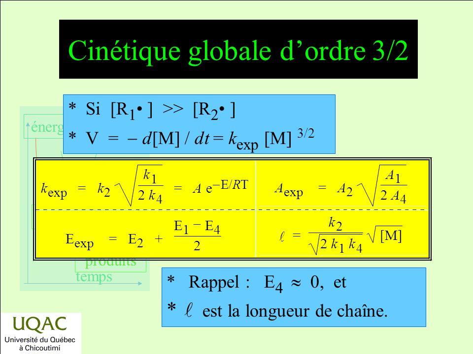Cinétique globale d'ordre 3/2