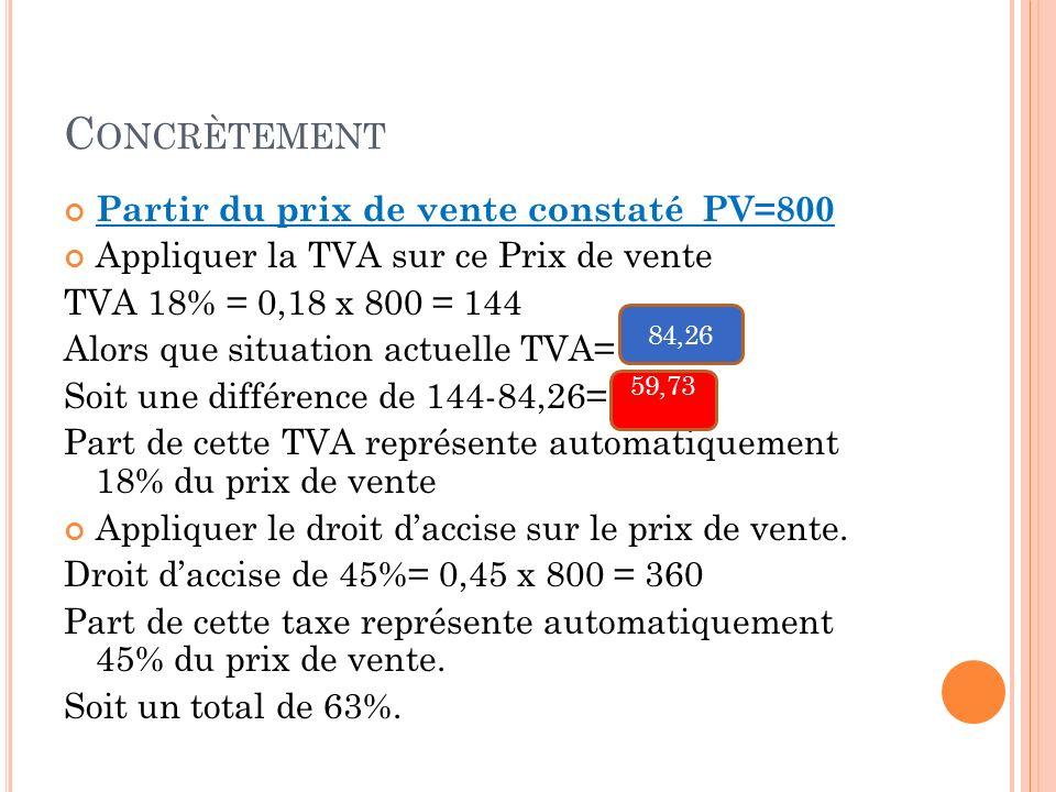 Concrètement Partir du prix de vente constaté PV=800
