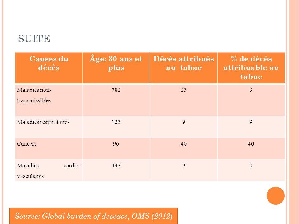 Décès attribués au tabac % de décès attribuable au tabac