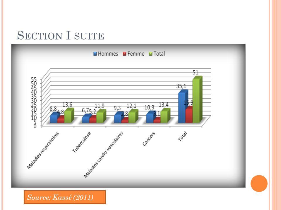 Section I suite Source: Kassé (2011)