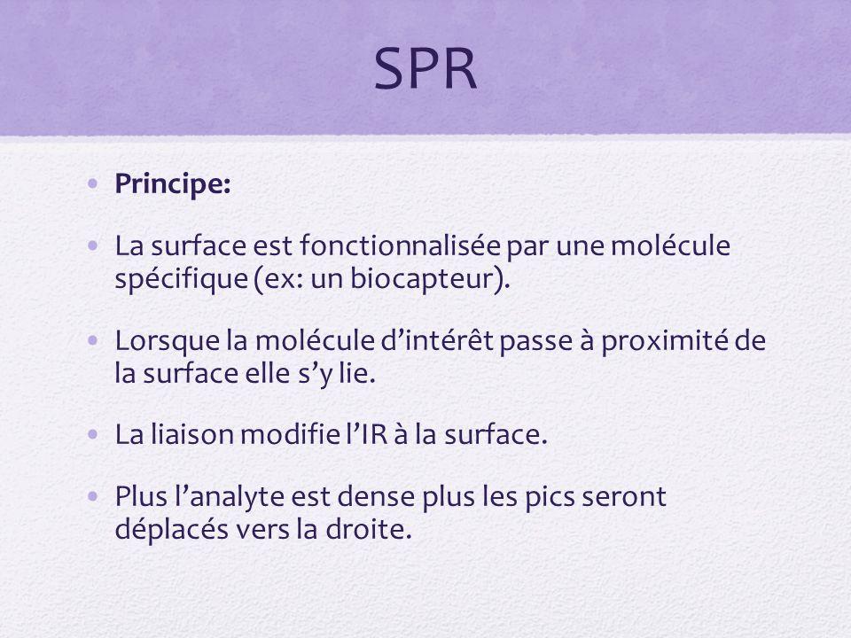 SPR Principe: La surface est fonctionnalisée par une molécule spécifique (ex: un biocapteur).
