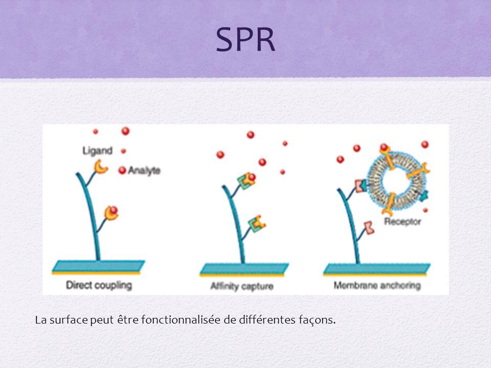 SPR La surface peut être fonctionnalisée de différentes façons.