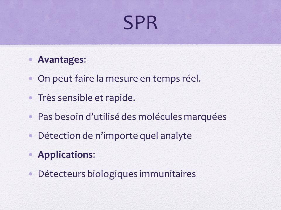 SPR Avantages: On peut faire la mesure en temps réel.