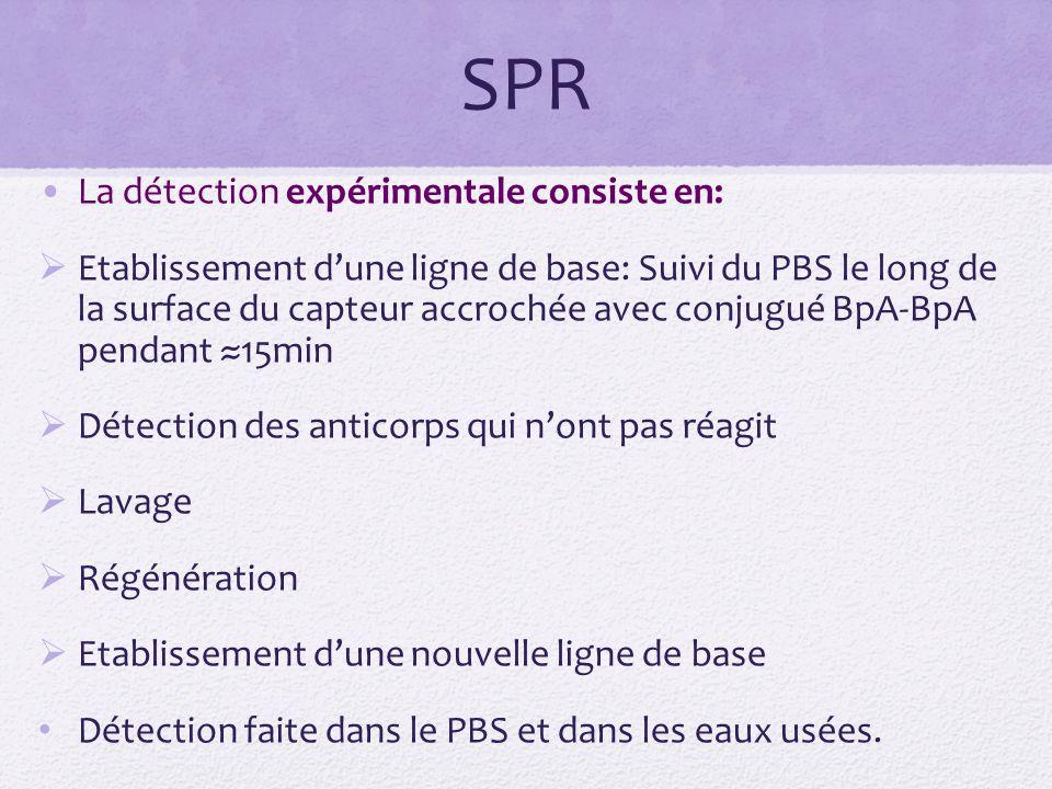 SPR La détection expérimentale consiste en: