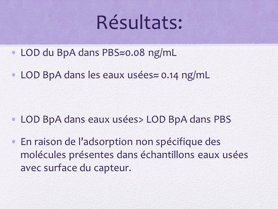 Résultats: LOD du BpA dans PBS≈0.08 ng/mL