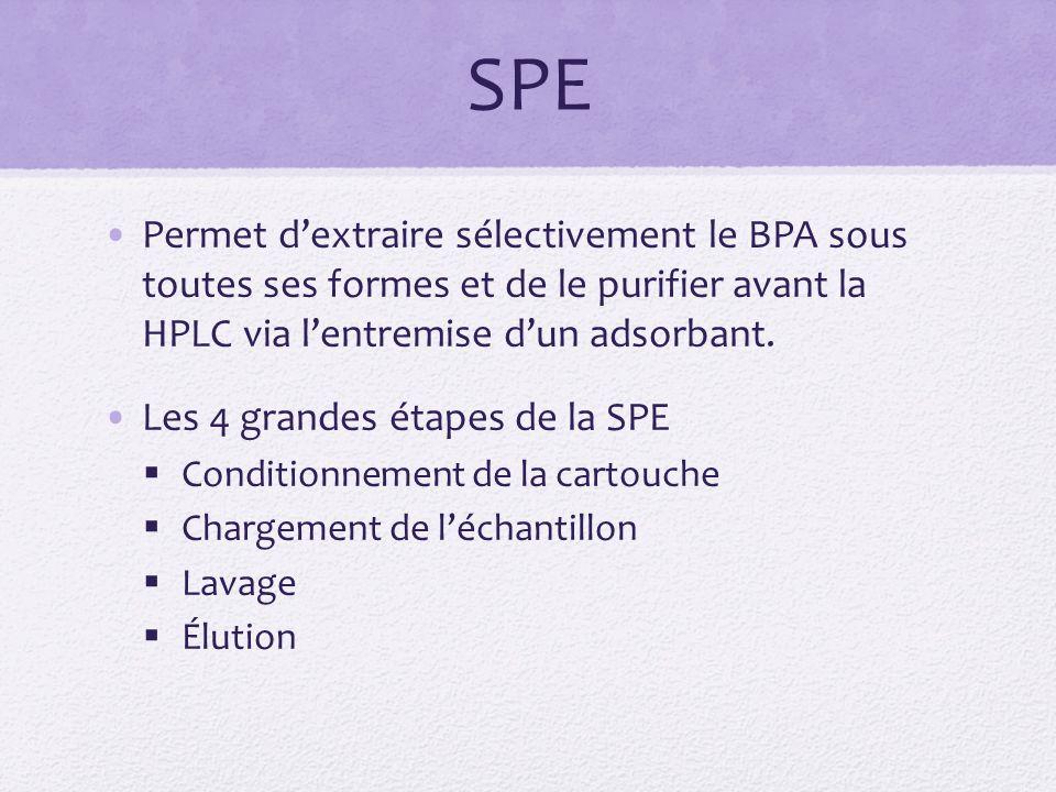 SPE Permet d'extraire sélectivement le BPA sous toutes ses formes et de le purifier avant la HPLC via l'entremise d'un adsorbant.