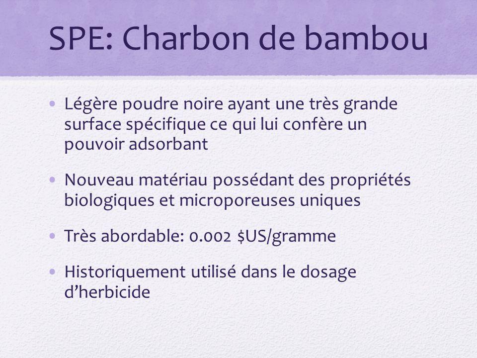 SPE: Charbon de bambou Légère poudre noire ayant une très grande surface spécifique ce qui lui confère un pouvoir adsorbant.