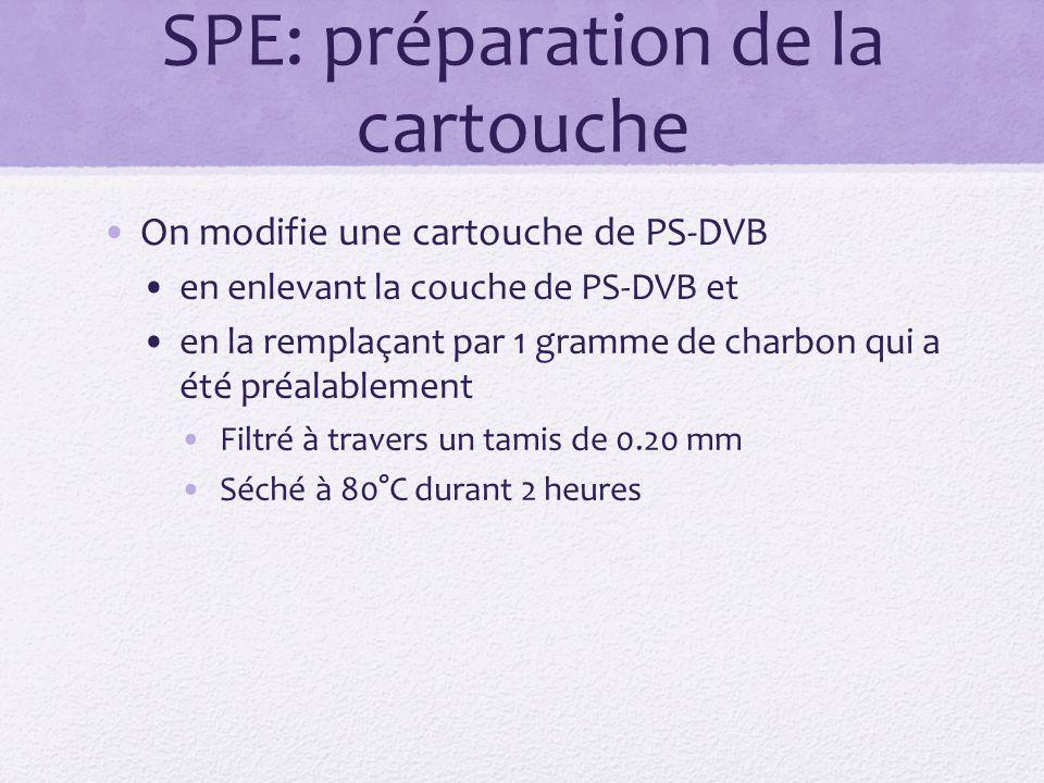 SPE: préparation de la cartouche