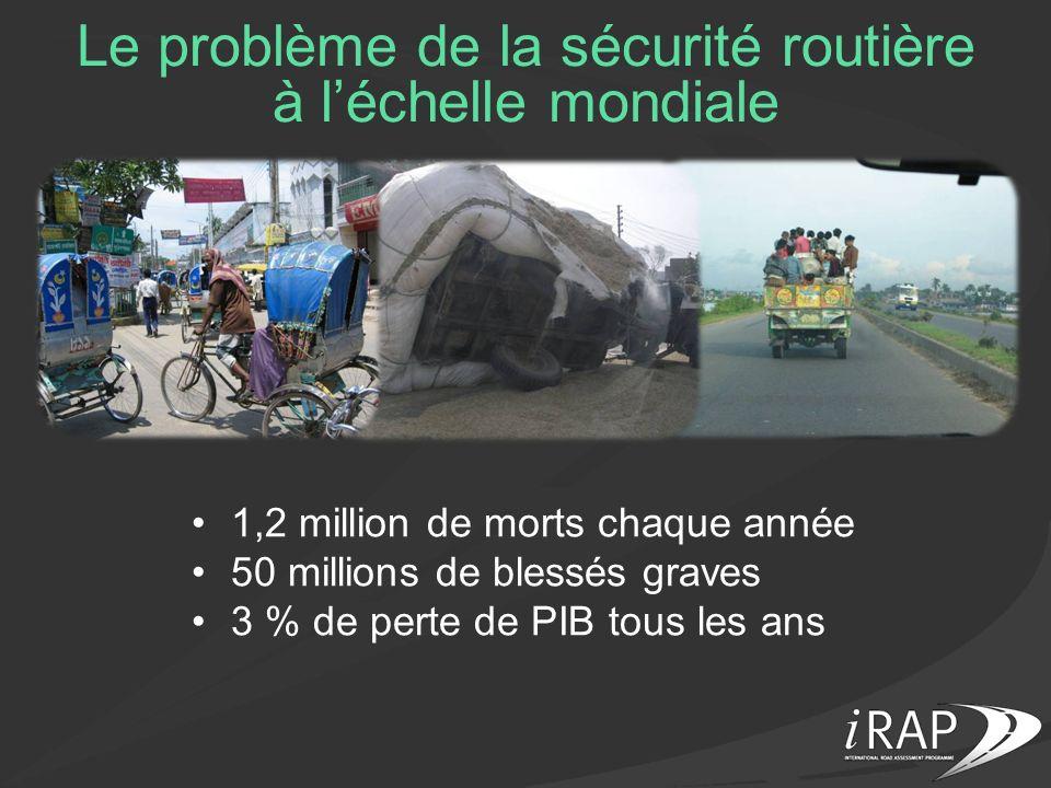 Le problème de la sécurité routière à l'échelle mondiale