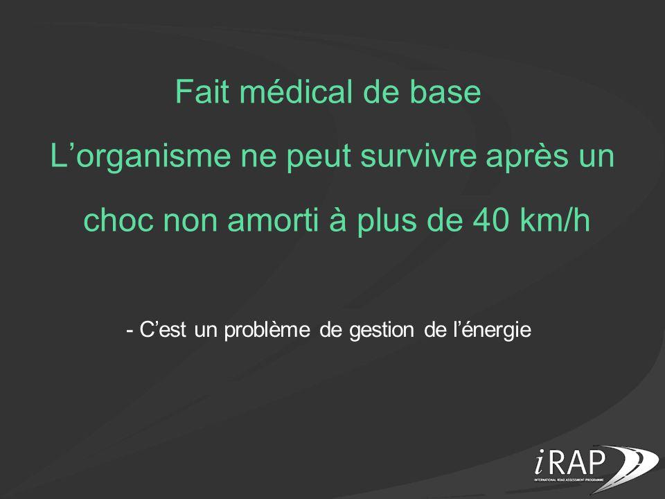 Fait médical de base L'organisme ne peut survivre après un choc non amorti à plus de 40 km/h