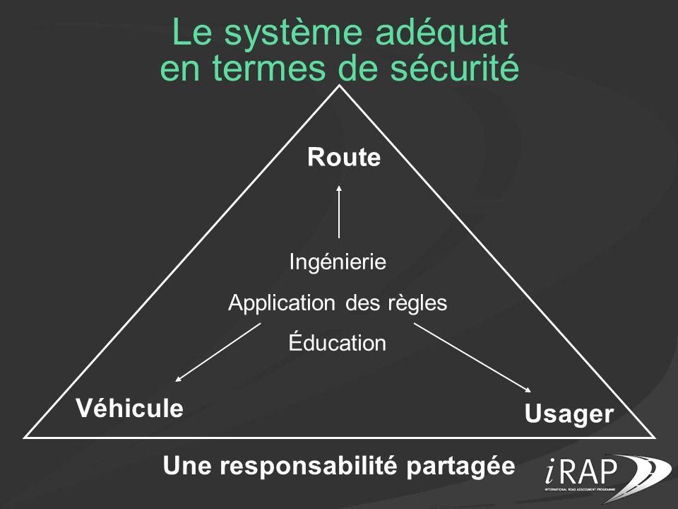 Le système adéquat en termes de sécurité