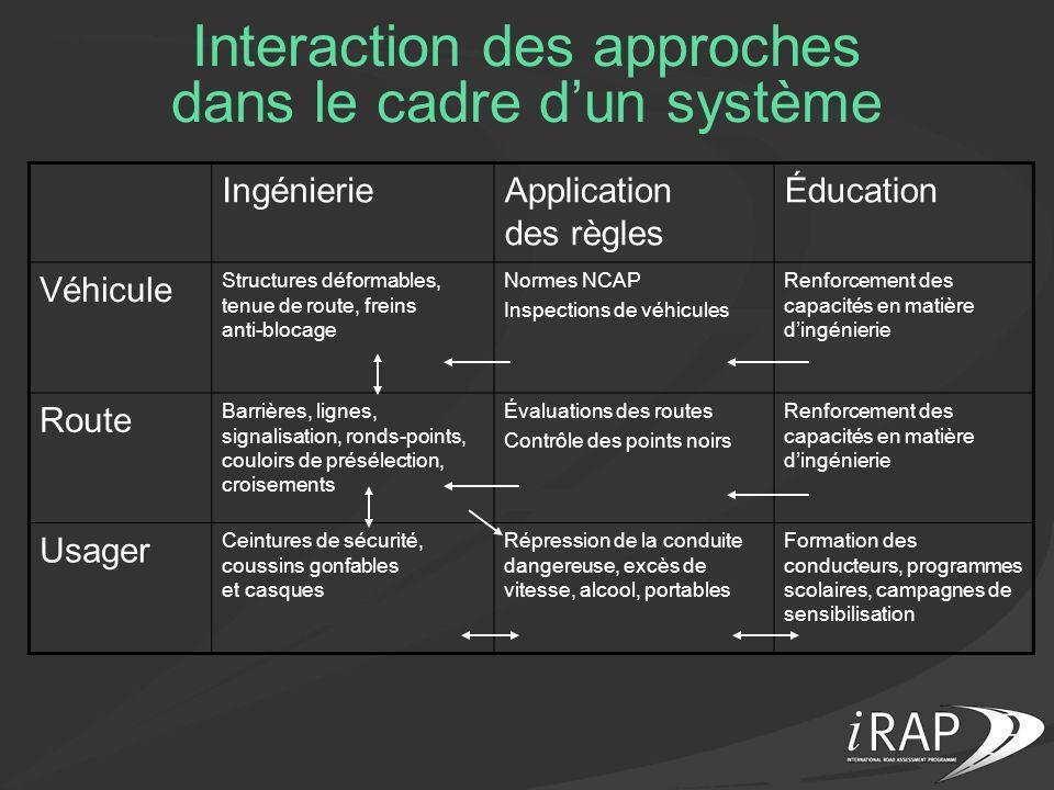 Interaction des approches dans le cadre d'un système