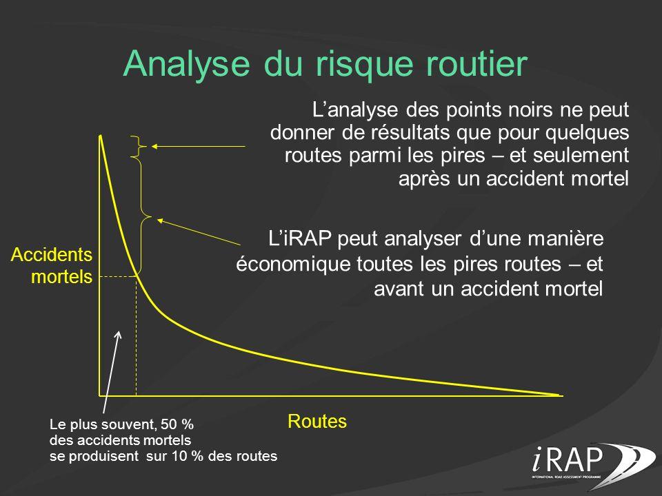 Analyse du risque routier
