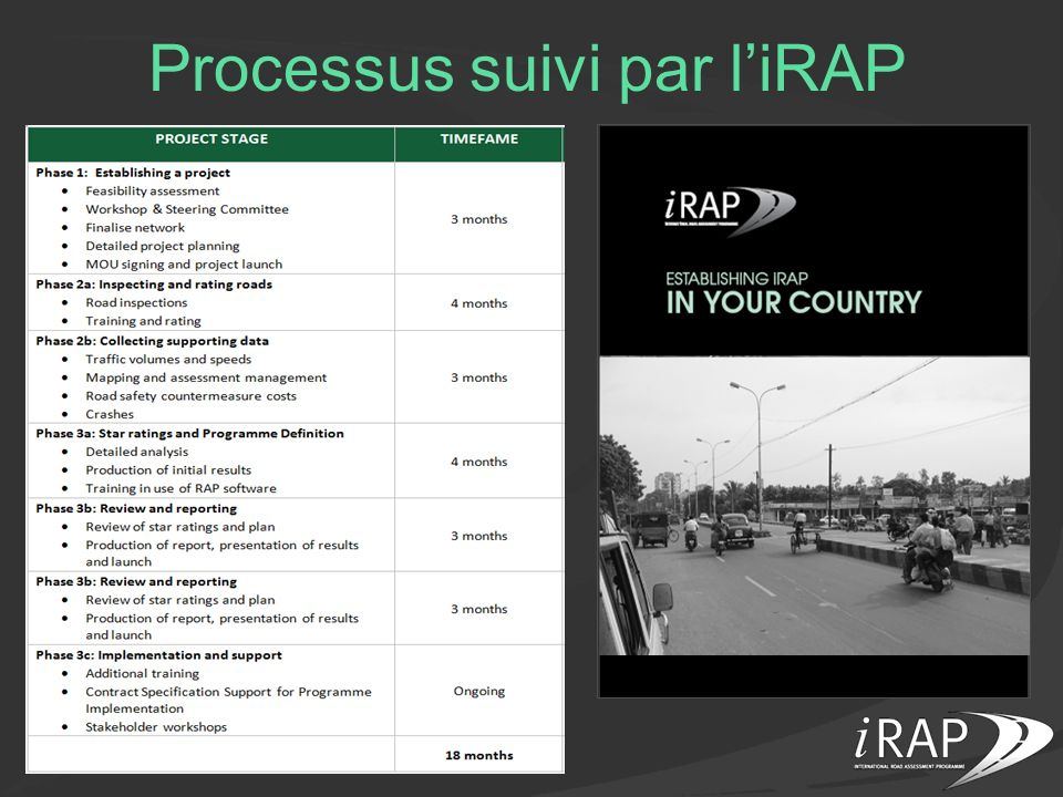 Processus suivi par l'iRAP