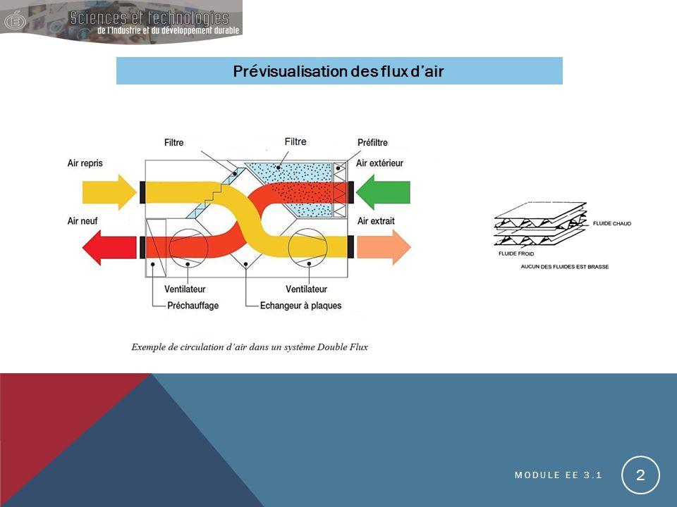 Prévisualisation des flux d'air