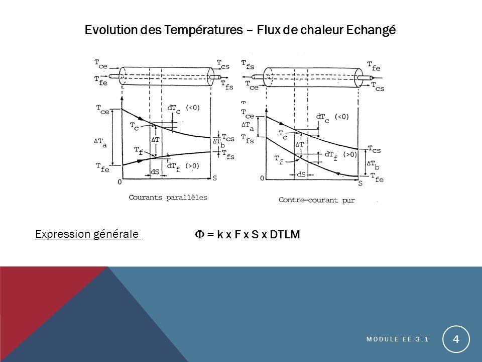 Evolution des Températures – Flux de chaleur Echangé