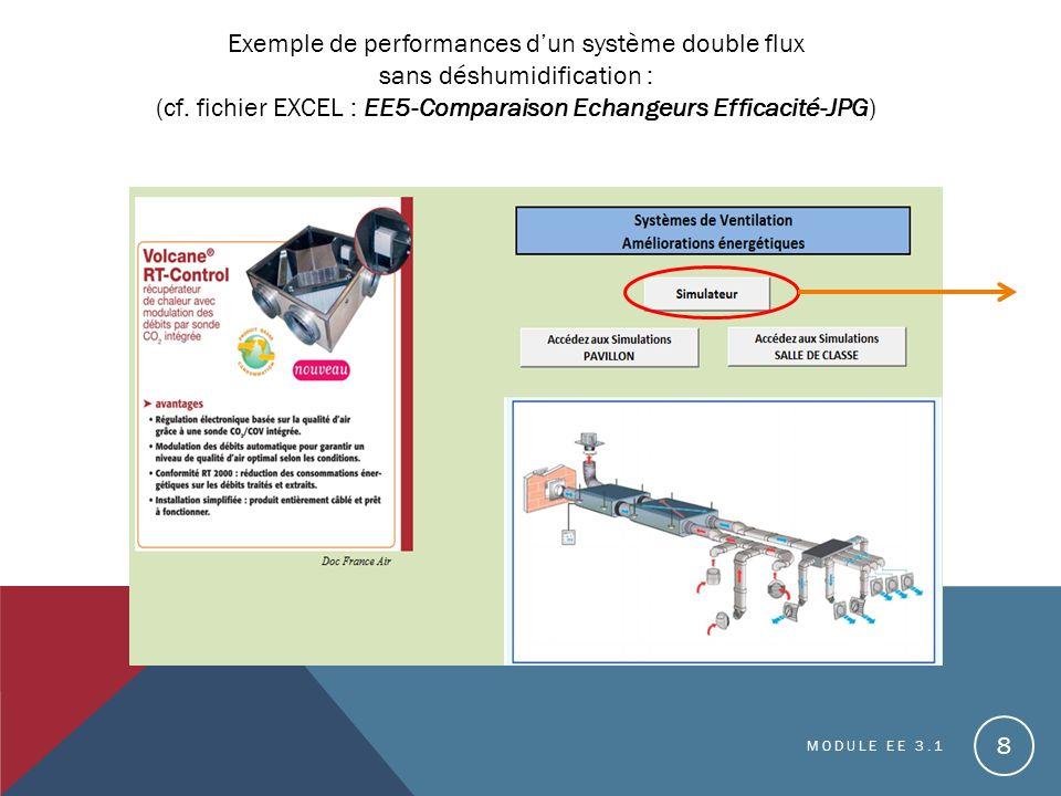 Exemple de performances d'un système double flux