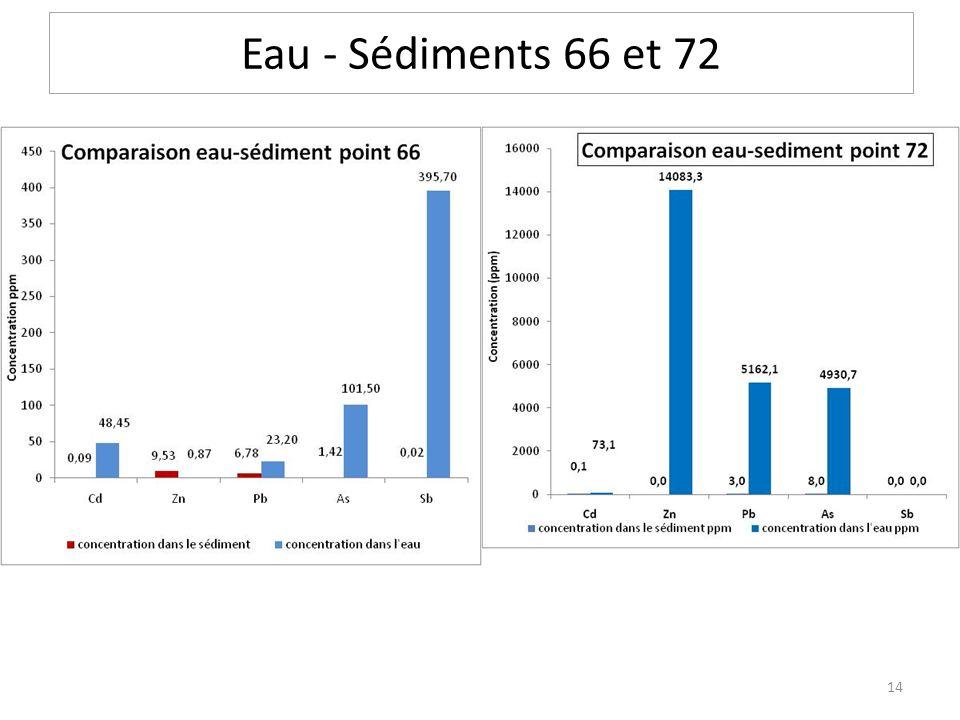 Eau - Sédiments 66 et 72