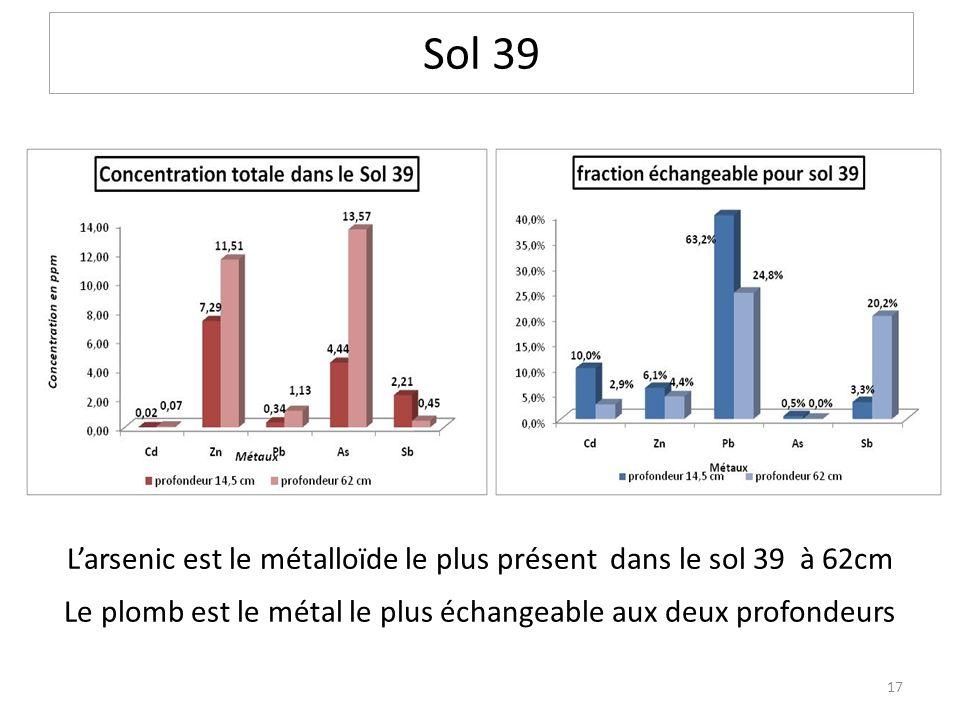 Sol 39 L'arsenic est le métalloïde le plus présent dans le sol 39 à 62cm.