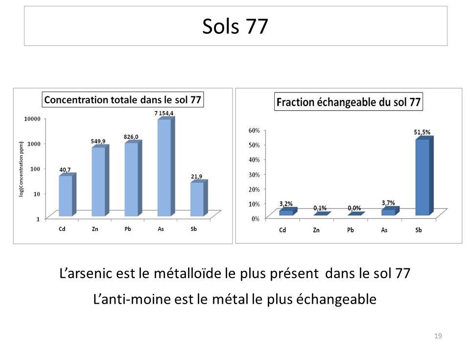 Sols 77 L'arsenic est le métalloïde le plus présent dans le sol 77