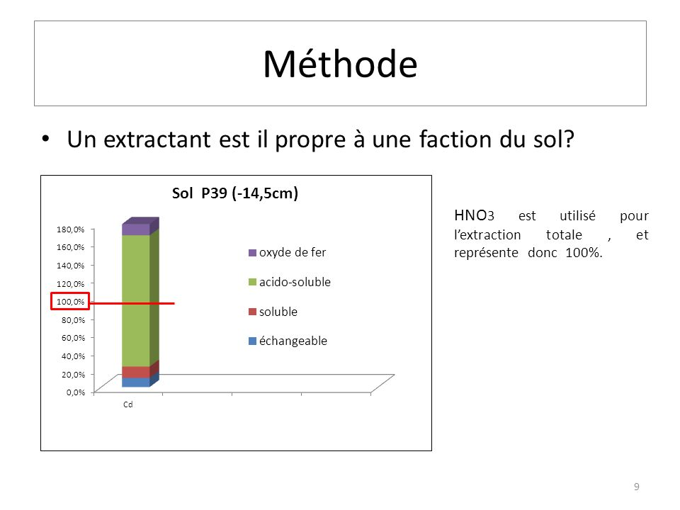 Méthode Un extractant est il propre à une faction du sol