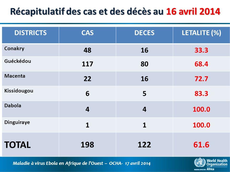 Récapitulatif des cas et des décès au 16 avril 2014