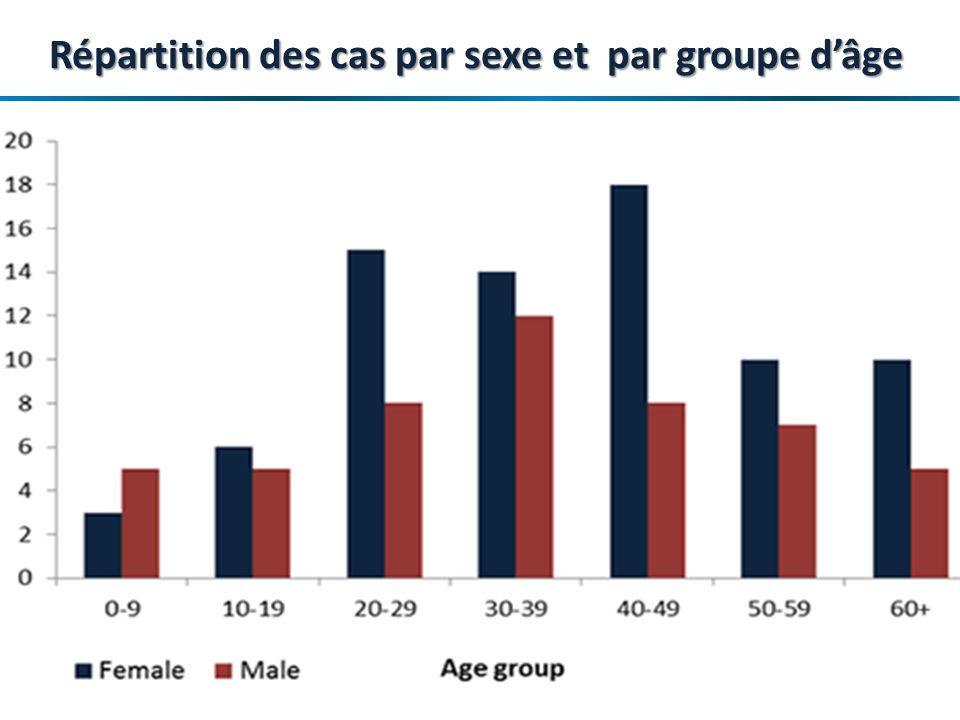 Répartition des cas par sexe et par groupe d'âge