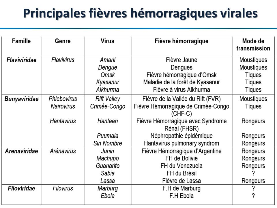 Principales fièvres hémorragiques virales