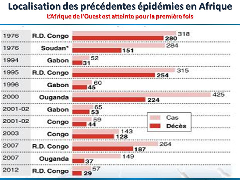 Localisation des précédentes épidémies en Afrique