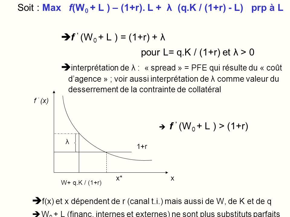Soit : Max f(W0 + L ) – (1+r). L + λ (q.K / (1+r) - L) prp à L