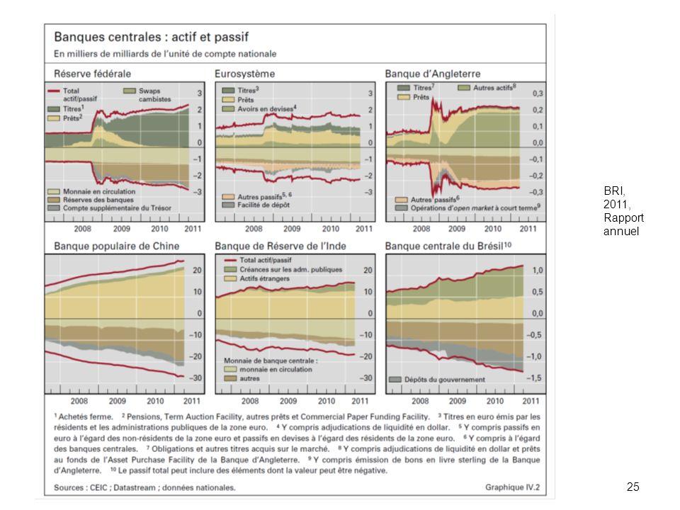 BRI, 2011, Rapport annuel ECON 2834 2012-2013 chap. 1
