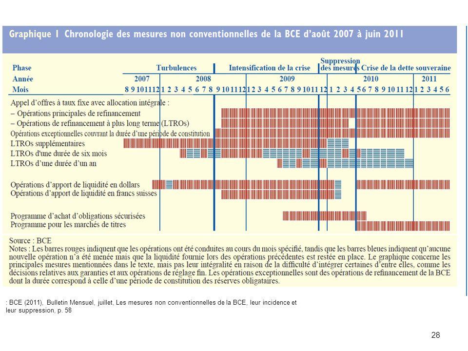 : BCE (2011), Bulletin Mensuel, juillet, Les mesures non conventionnelles de la BCE, leur incidence et leur suppression, p.