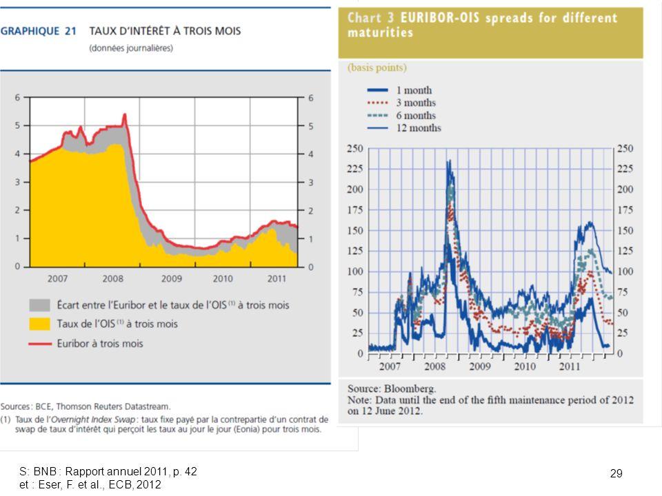 S: BNB : Rapport annuel 2011, p. 42 et : Eser, F. et al., ECB, 2012